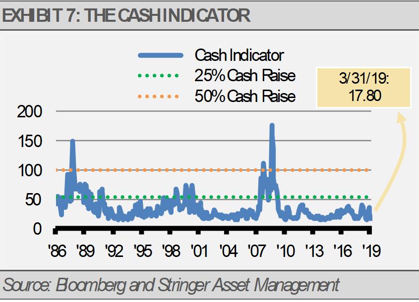 Cash Indicator Exhibit 7