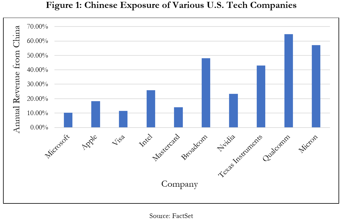 Chinese Exposure Various US Tech Companies