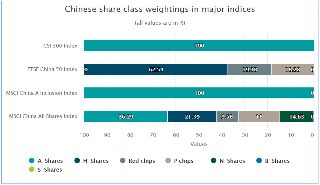 Chinese Share Class Weightings