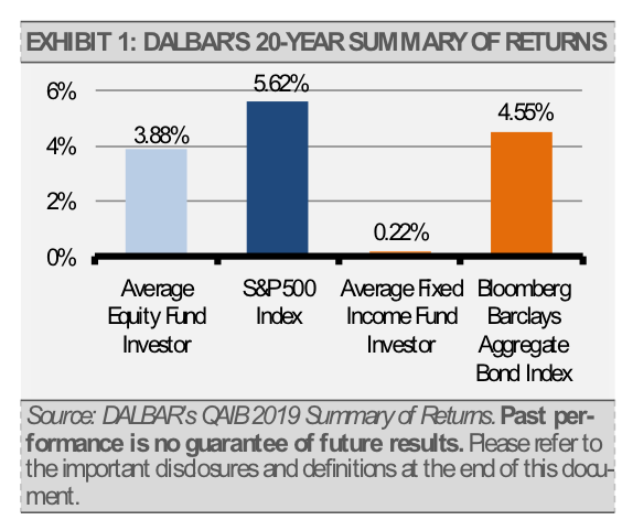 Dalbar 20 year summary of returns