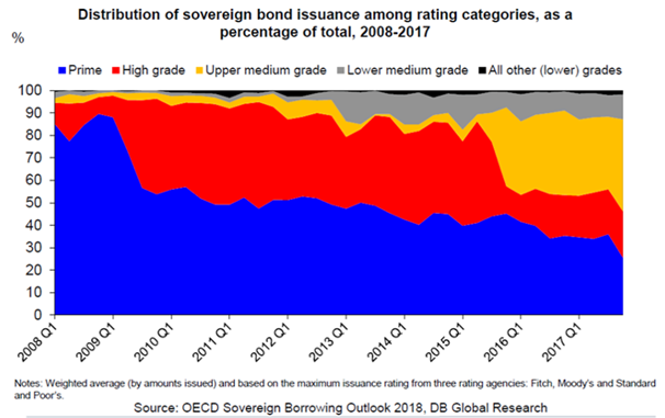 Distribution of sovereign bond issuance