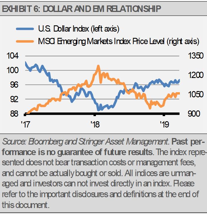 Dollar and EM Relationship