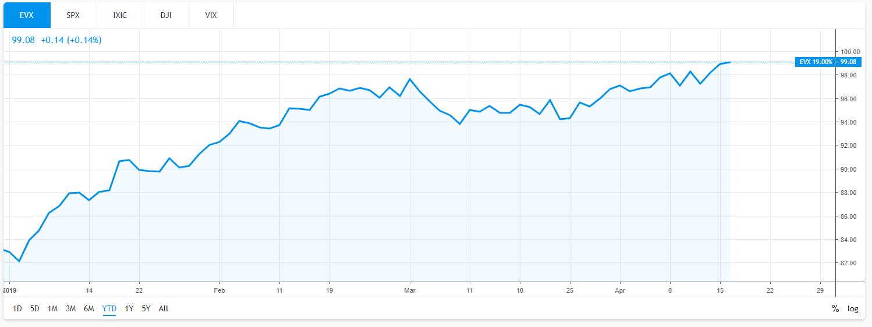 EVX ETF Chart YTD Performance Through April 16, 2019