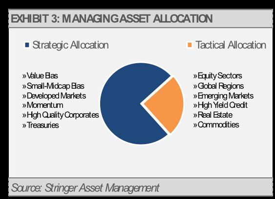 Exhibit 3 Manging Asset Allocation