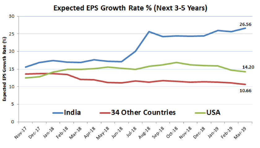 Expected EPS Growth Rate