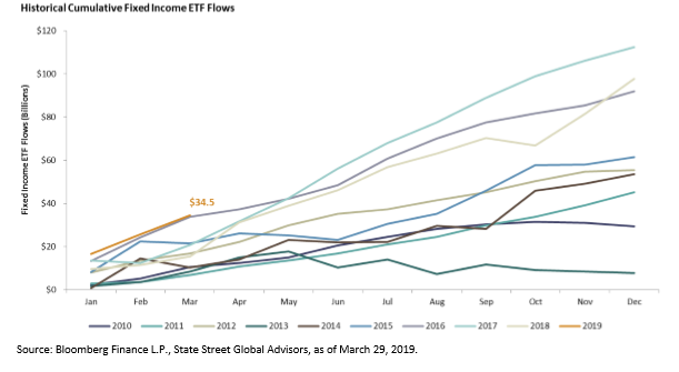 Fixed Income ETFs Received $34B in Flows During Q1 2