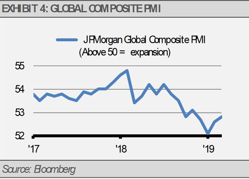 Global Composite PMI Exhibit 4