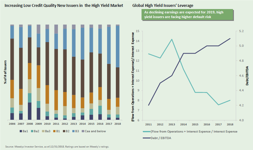 Global High Yield Issuers Leverage