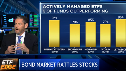 Here's How to Play the Bond Market, According to PIMCO
