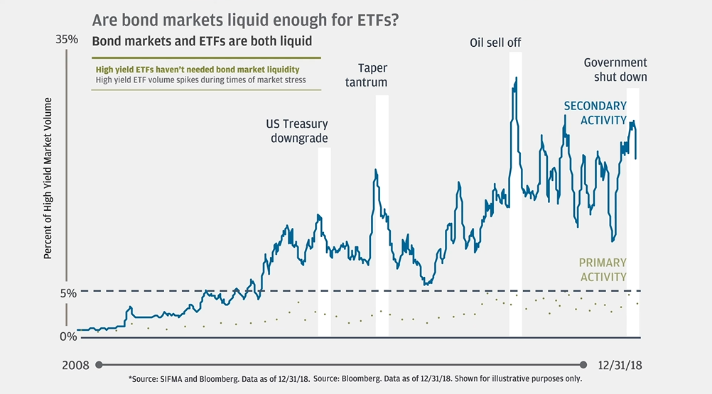 In the Know - Trends in the ETF Industry and Efficient Trading 1