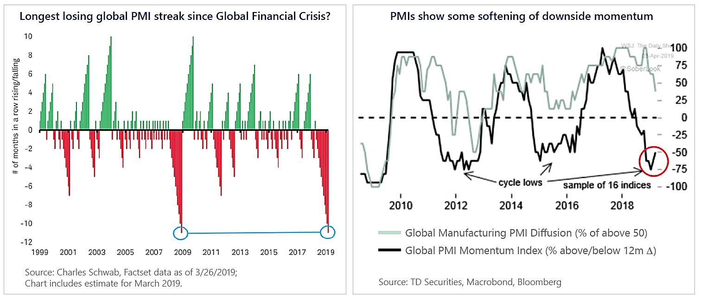 Longest Losing Global PMI Streak