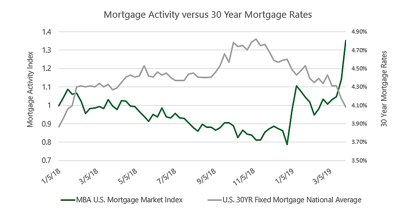 Mortgate Activity versus 30 year mortgage rates
