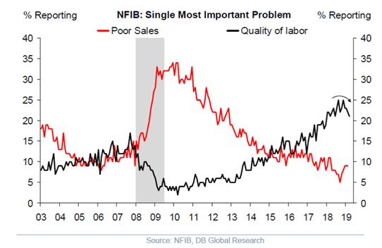 NFIB Important Problem