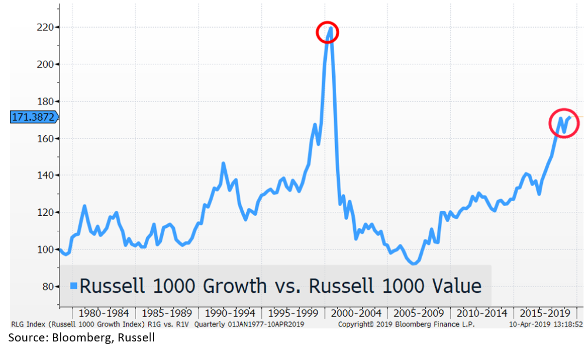 Russell 1000 Chart
