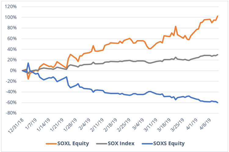 SOXL Equity Chart