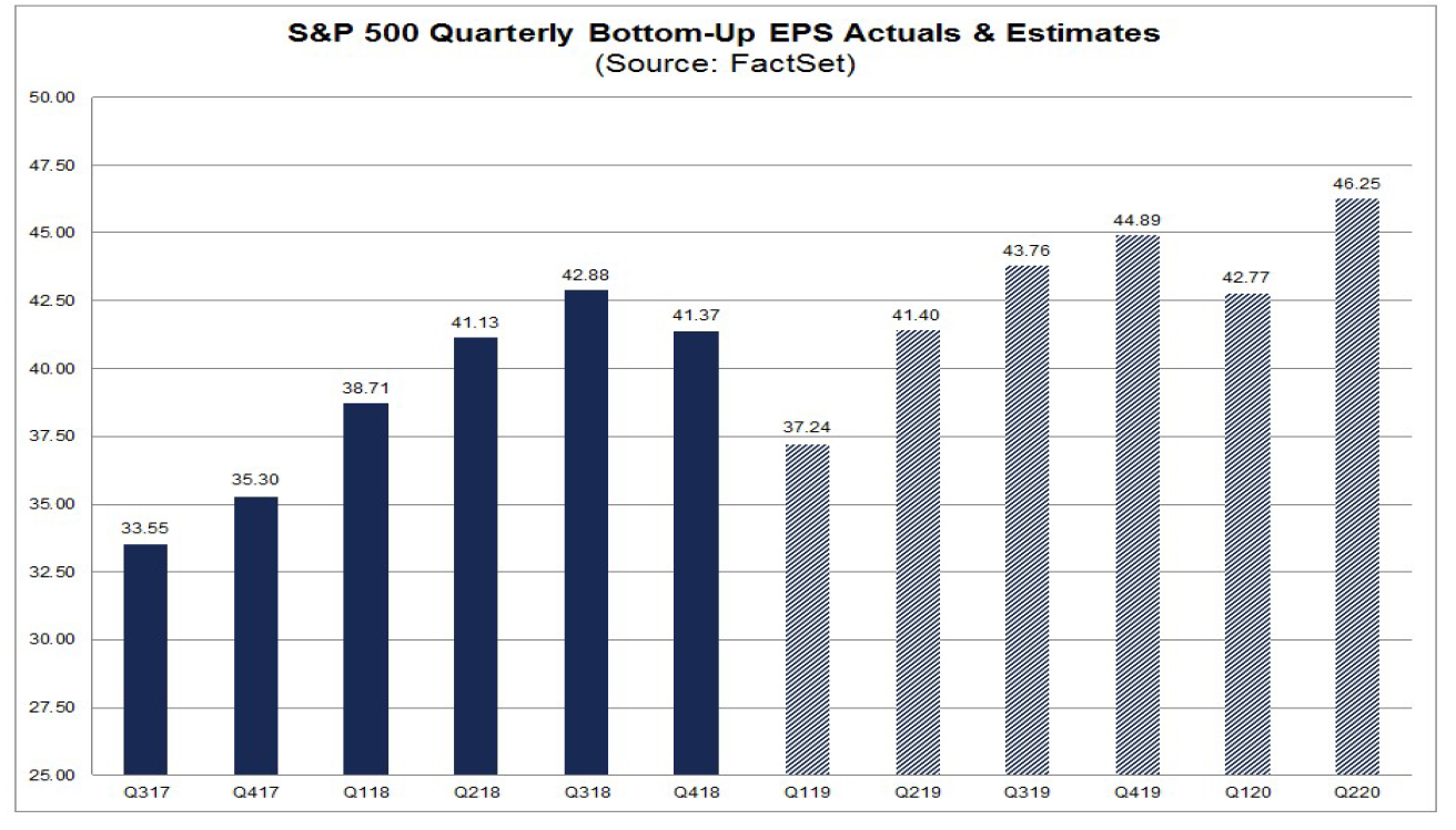 SP500 Quarterly Bottom Up EPS