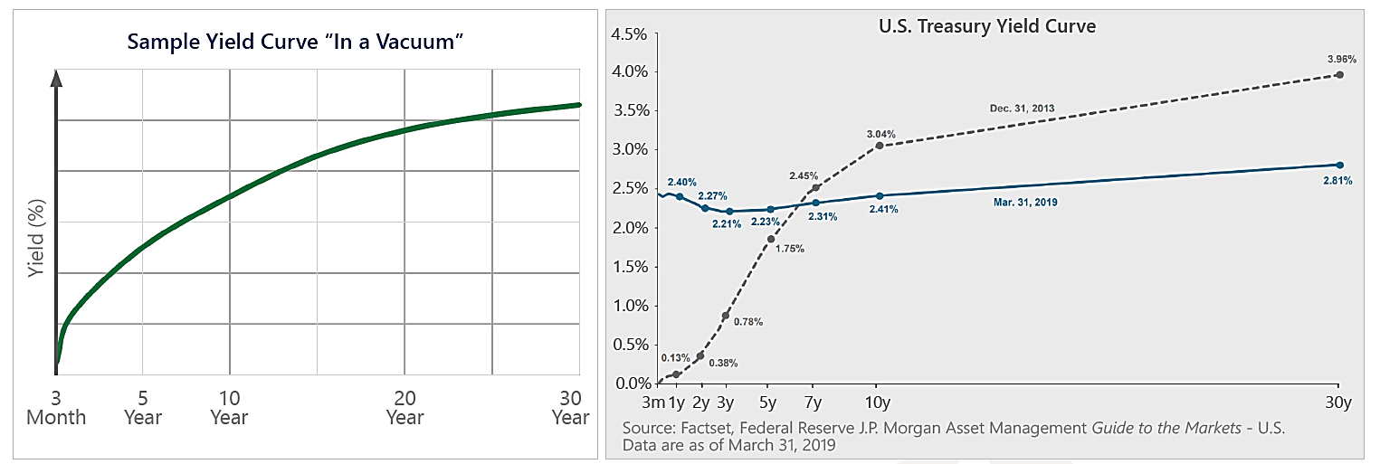Sample Yield Curve in a Vacuum