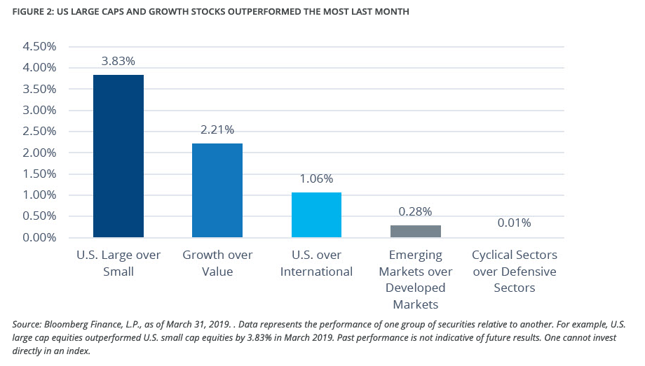 Large Cap and Growth Equities Highlighted Relative Value Themes in March 1