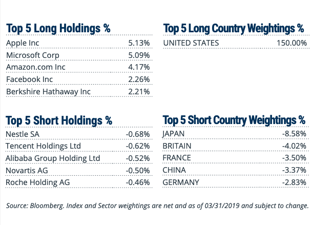 An ETF for Those Favor U.S. Equities Over International 1