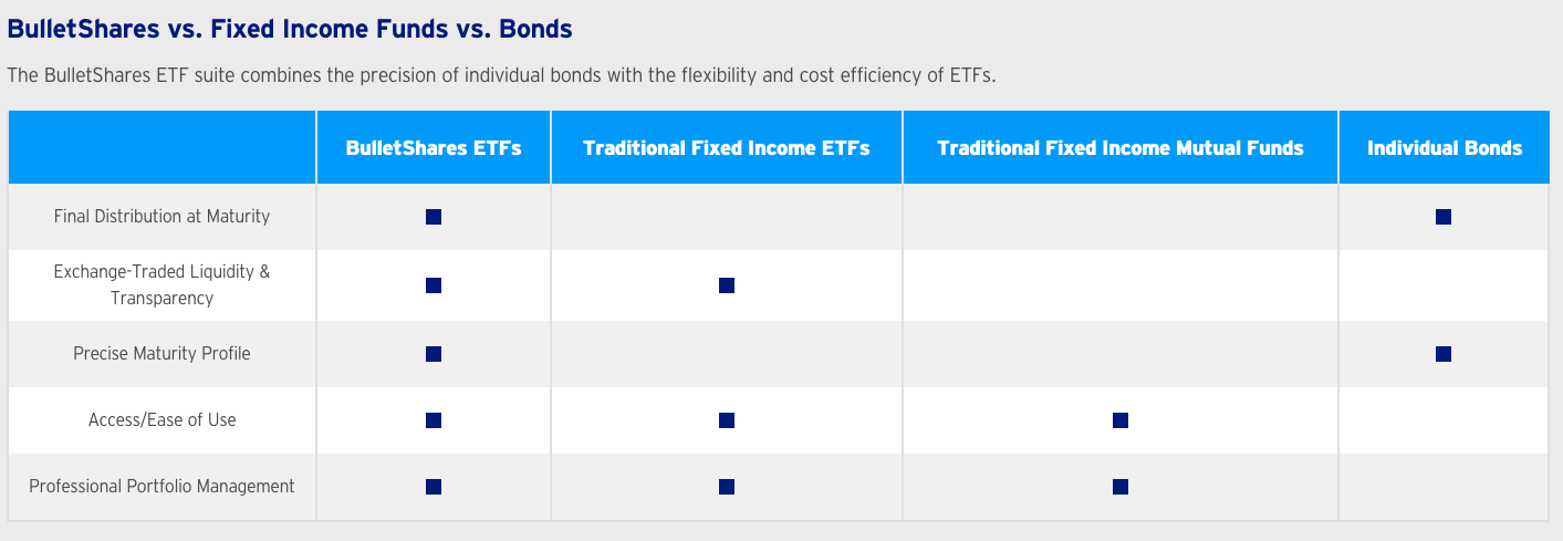 Ease Fixed Income Fears with Defined-Maturity ETFs