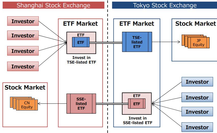 Shanghai Stock Exchange and Japan Stock Exchange
