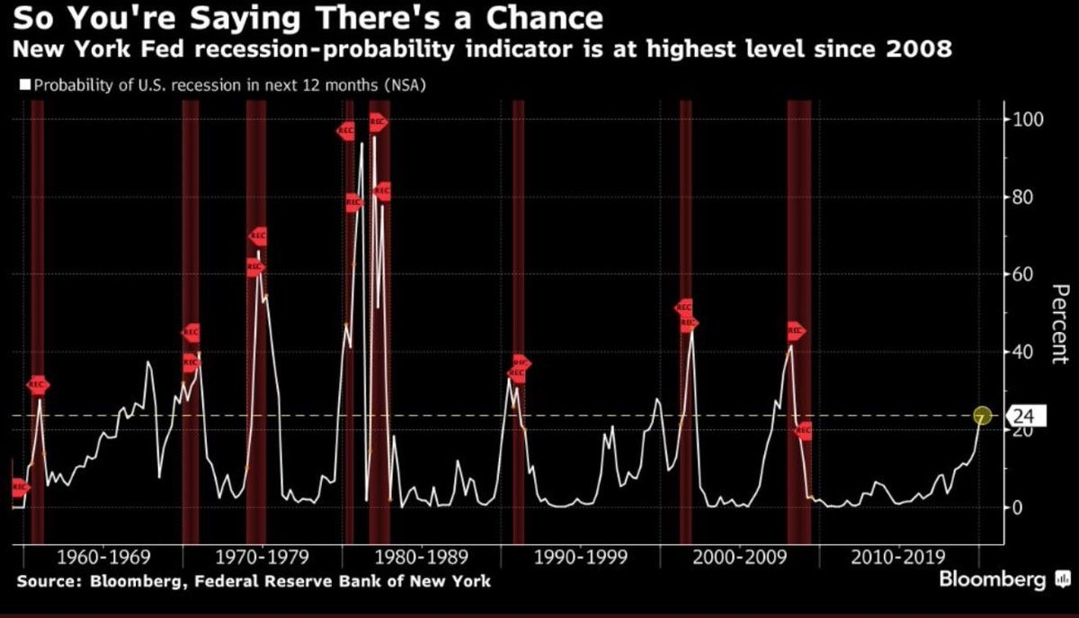 So you are saying there's a chance of recession