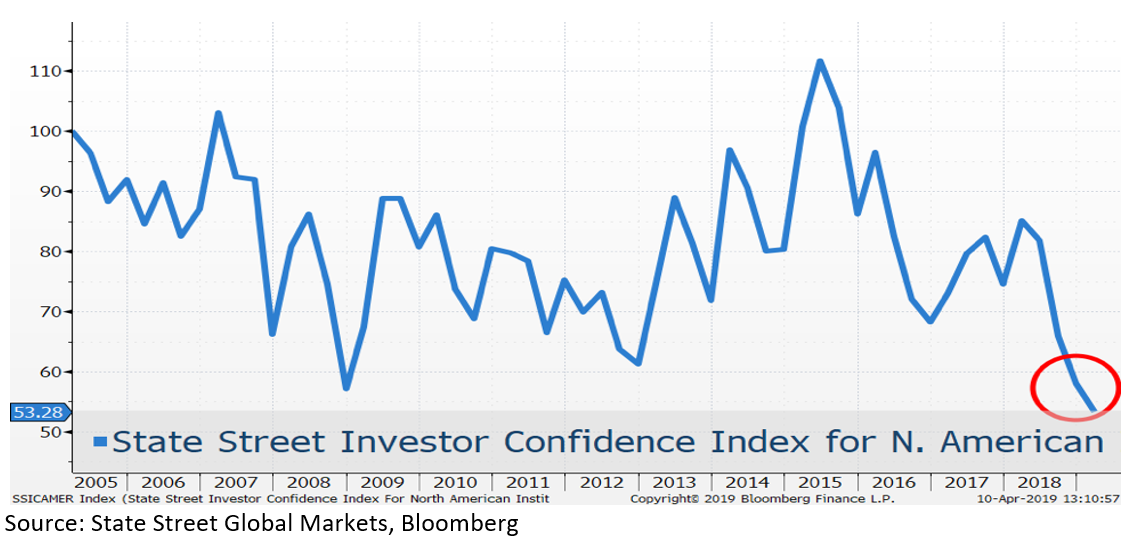 State Street Investor Confidence