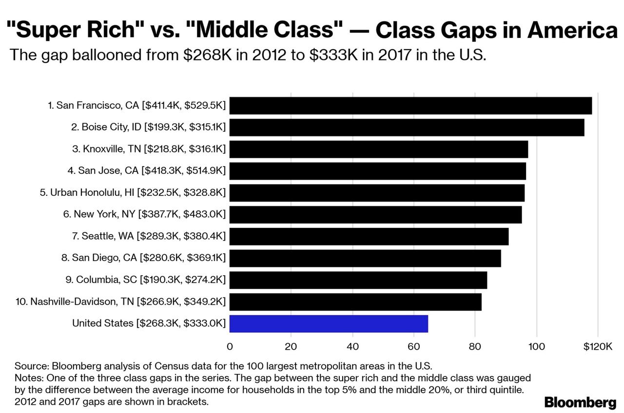 Super Rich Vs Middle Class