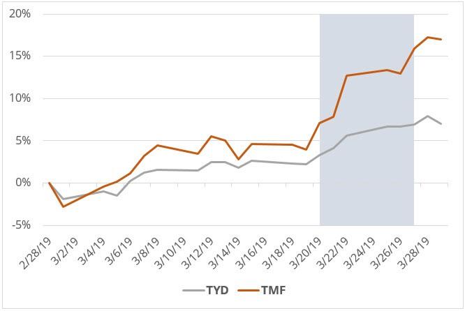 TYD TMF ETFs