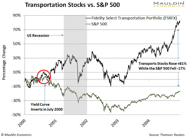 Transportation Stocks