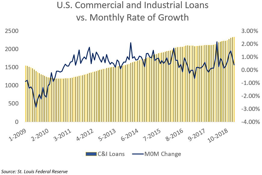 US Commercial and Industrial Loans Vs Monthly Rate of Growth