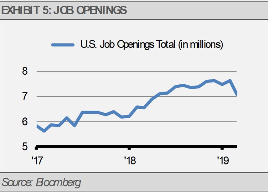 US Job Opening Totals Millions