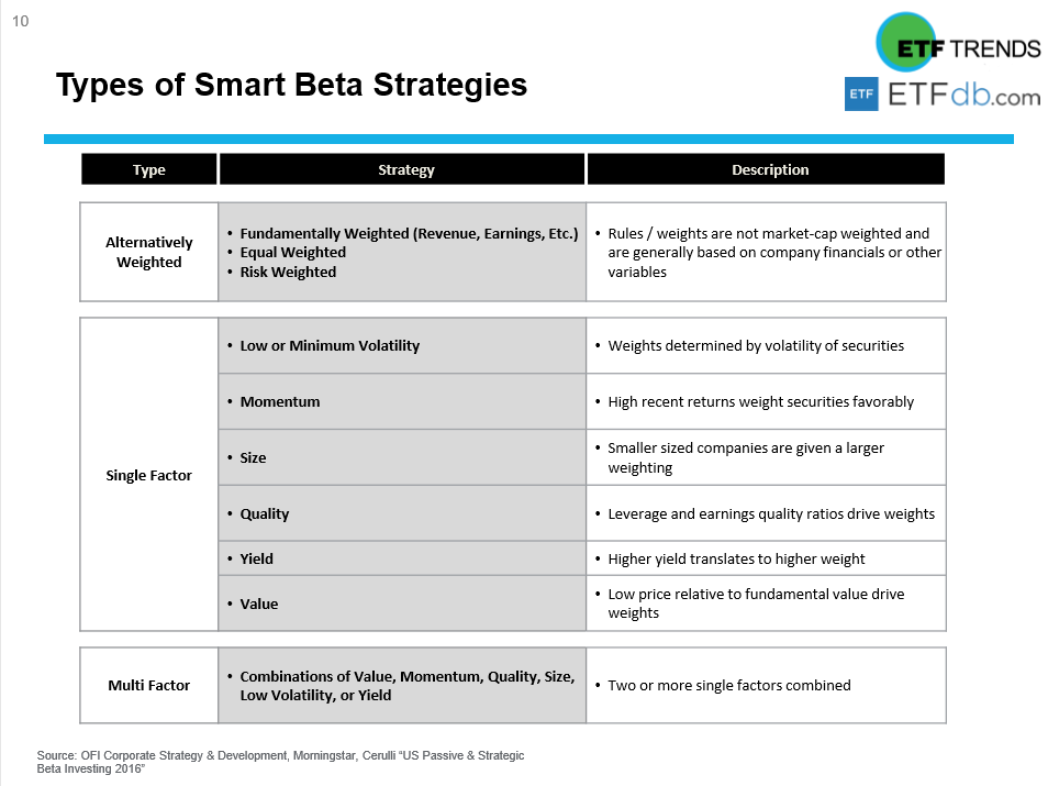 Virtual Summit Recap - Smart Beta and Factor Strategies in Today's Market 3