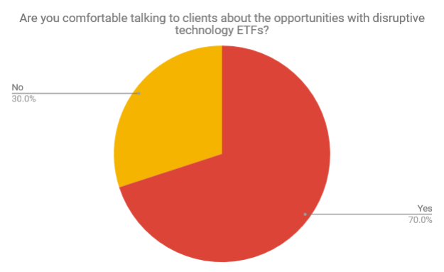 Virtual Summit Survey - Advisors Have No Problem Discussing Disruptive Tech with Clients 1