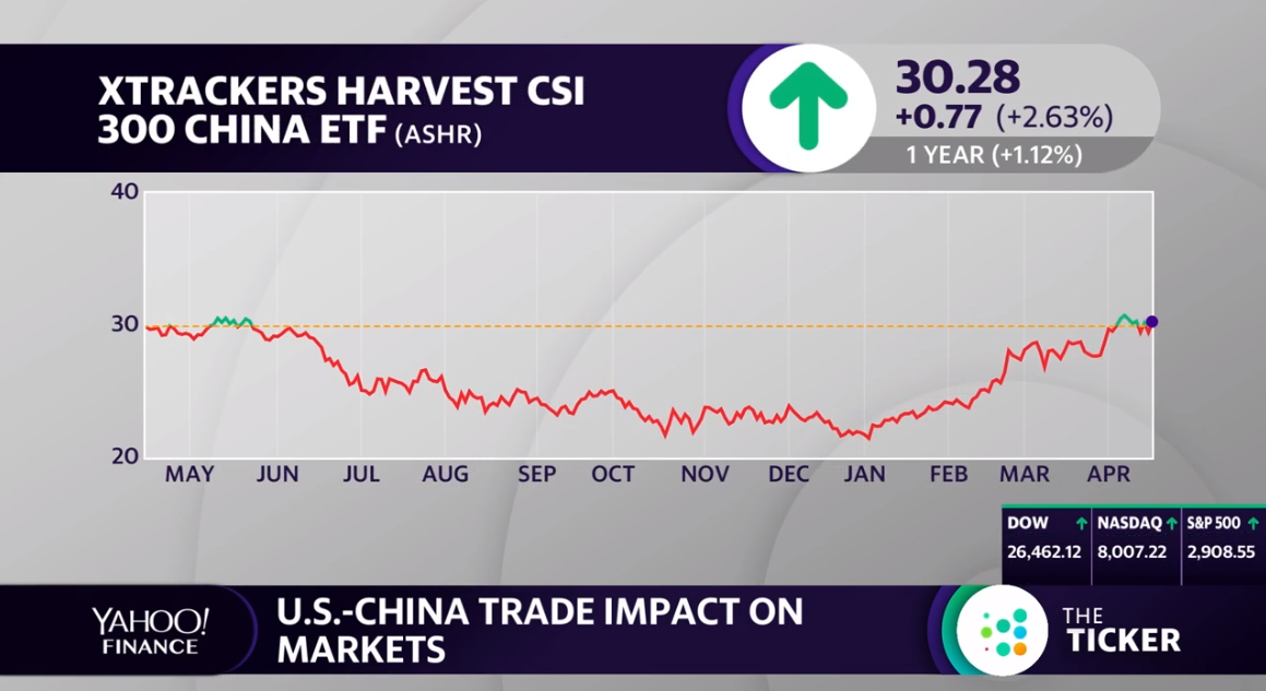 Xtrackers Harvest CSI 300 China A ETF (NYSEArca ASHR)
