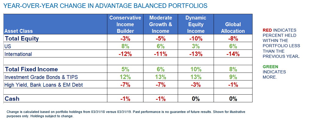 YEAR-OVER-YEAR CHANGE IN ADVANTAGE BALANCED PORTFOLIOS