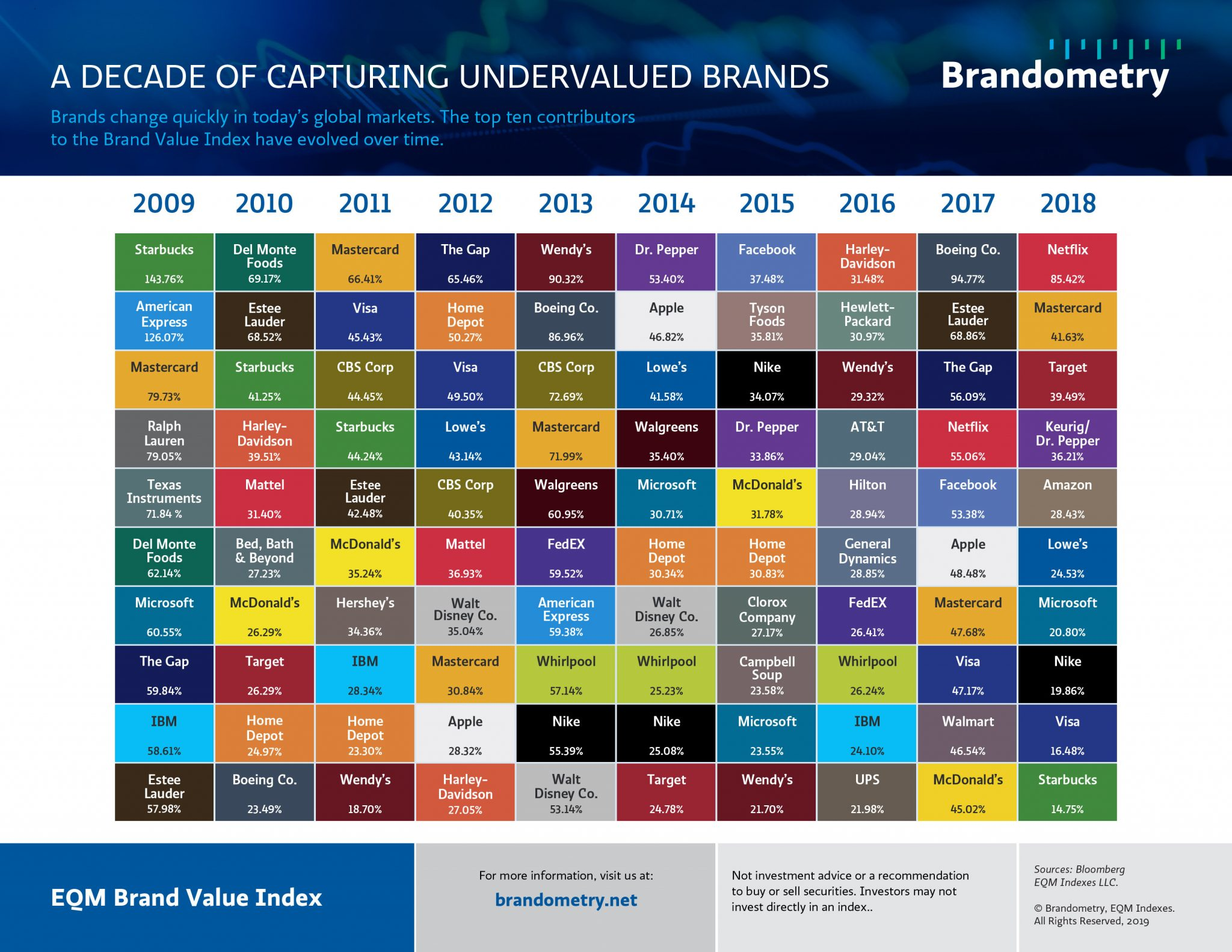 Brandometry Debuts Its First Brand Value Quilt Chart 1