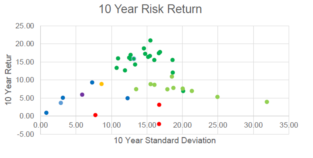 10 Year Risk Return