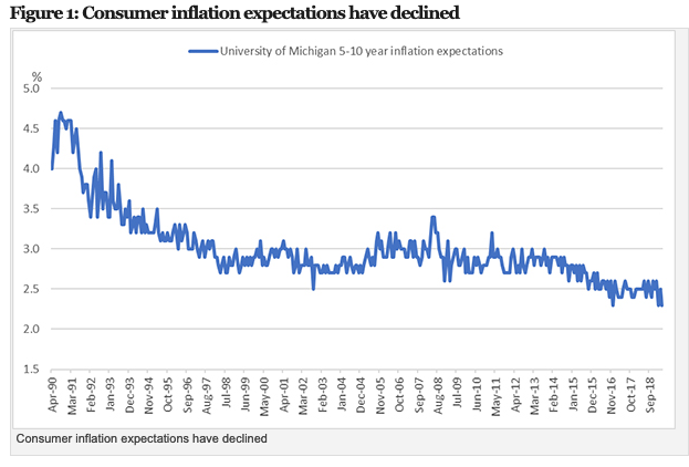 A Fed Pivot on Inflation Target Could be Beneficial for Global Market 1