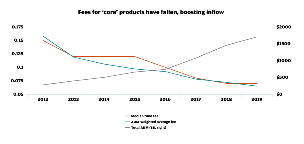 Actively-Managed ETF Fees Fall but Not Less Than Passive Peers 1