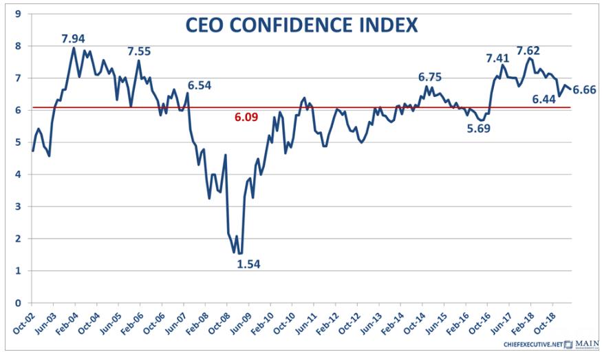 CEO Confidence Index