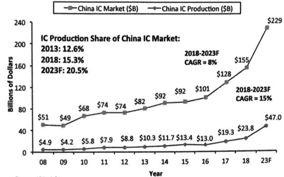China IC Market