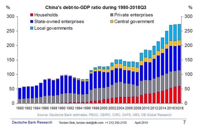 China debt to GDP Ratio