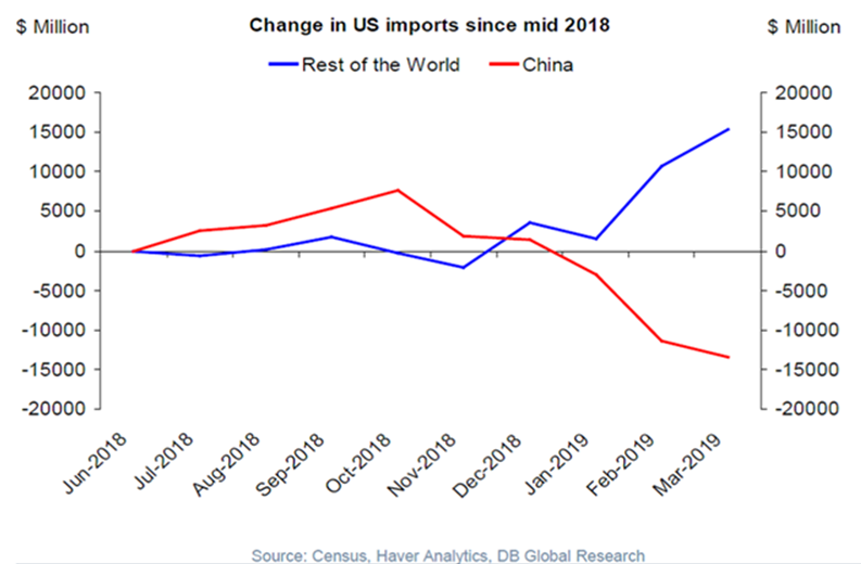 China in US imports since mid 2018
