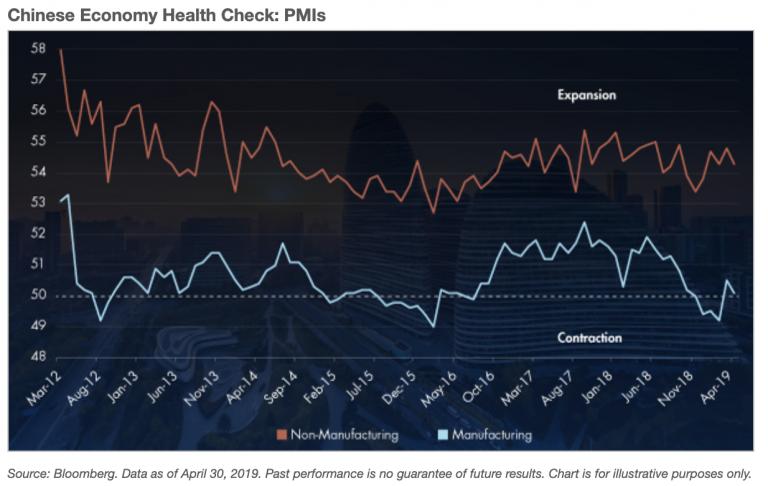 Chinese Economy Health Check