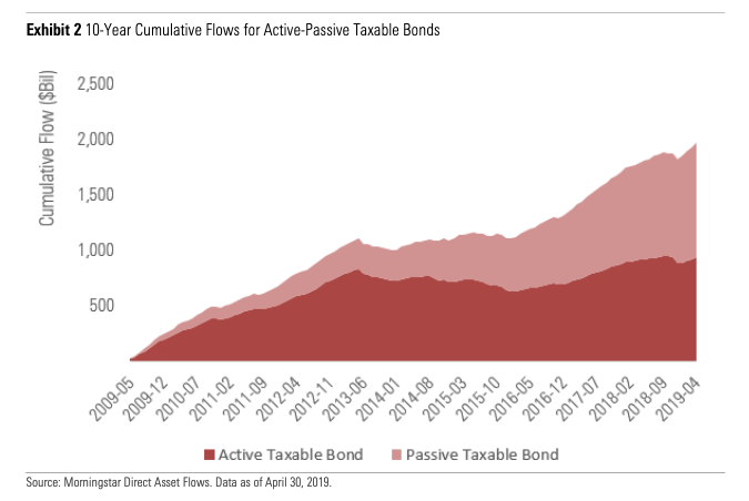 Demand for Taxable-Bond Funds Continues to Grow 1