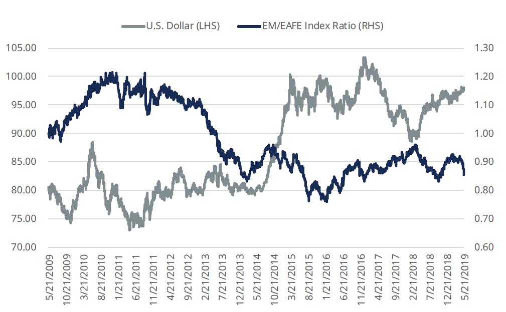 Emerging Markets Sentiment Sours | ETF Trends
