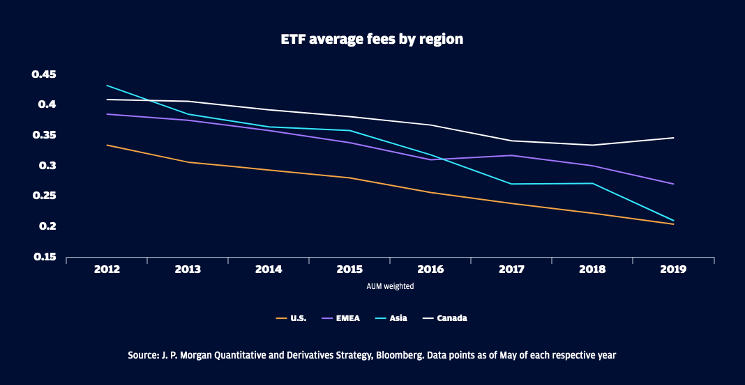 ETF Fees Have Fallen 40% the Last 8 Years 1