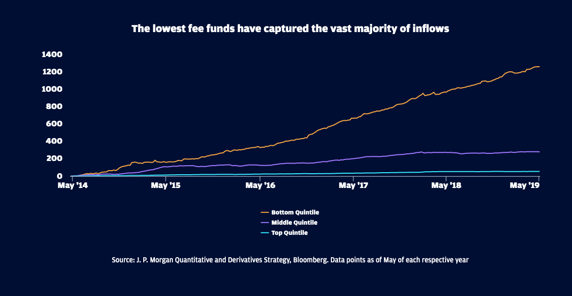 ETF Fees Have Fallen 40% the Last 8 Years 2