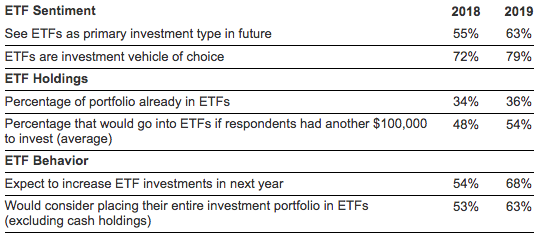 ETF Sentiment
